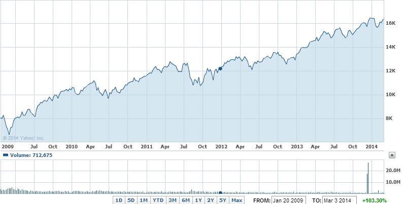The Dow Jones Industrial Average from Obama's inauguration through today
