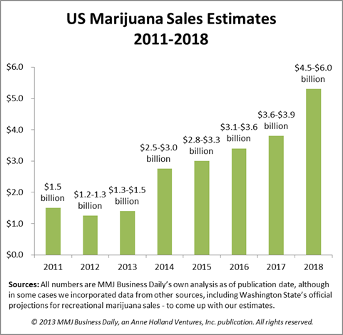 US Marijuana Sales Estimate