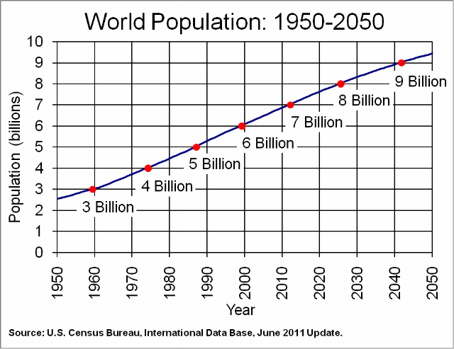 Projected world population through 2050