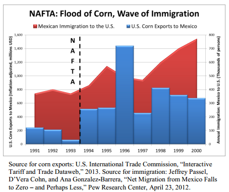 NAFTA Chart Mexican Immigration Corn