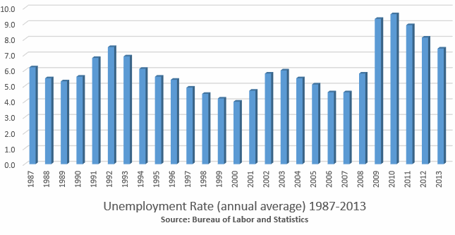 Unemployment rates annual average 1987-2013 BLS Bureau of Labor and Statistics