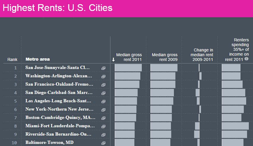 Highest Rents United States America Chart Bloomberg